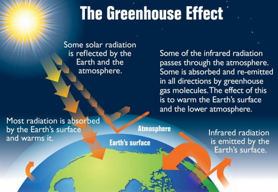 Greenhouse effect diagram - Greenhouse effect for kids
